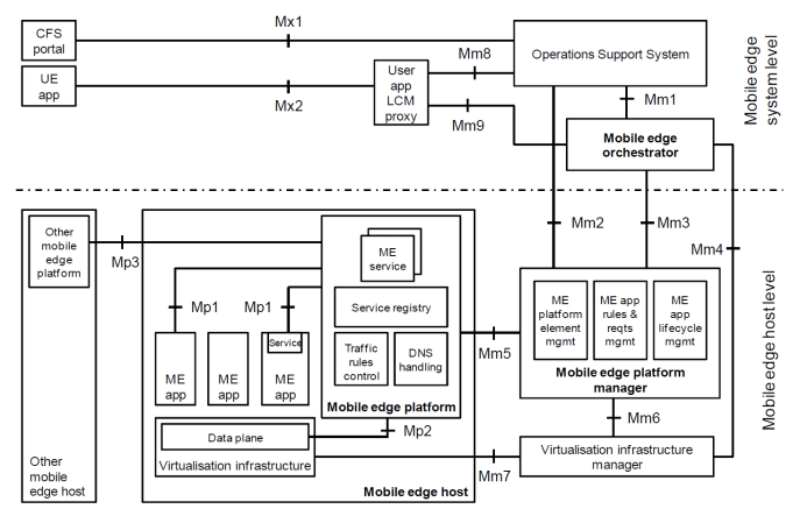 MEC Reference Architecture (ETSI)