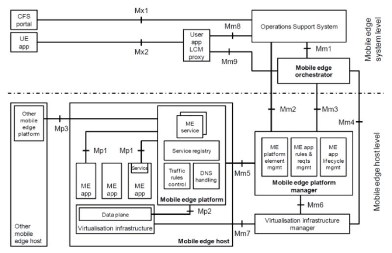 MEC Reference Architecture (ETSI)